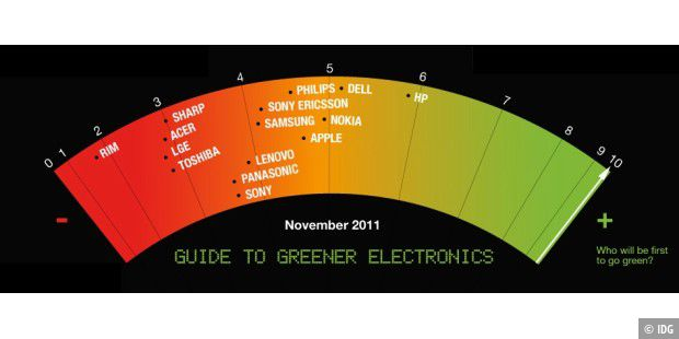 Greenpeace Greener Guide to Electronics November 2011