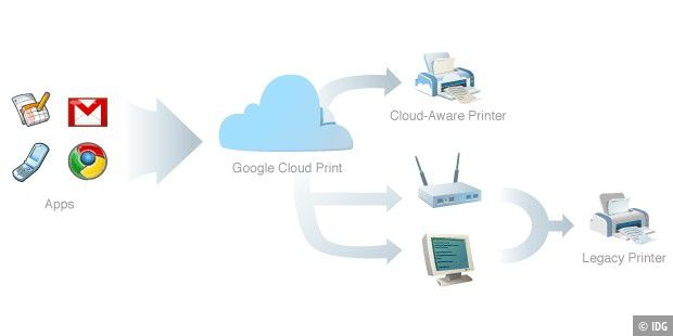 Google Chrome-OS Cloud Printing