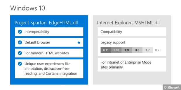 Project Spartan vs. Internet Explorer