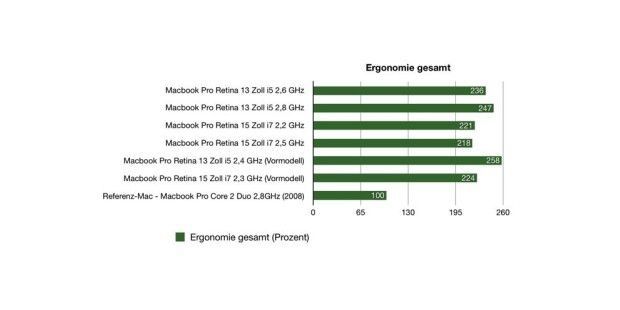 Benchmark Macbook Pro Retina 2014 Ergonomie