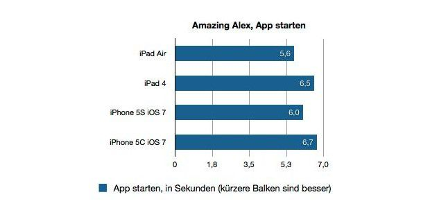 Benchmark iPad Air CPU/Grafik/Datenraten