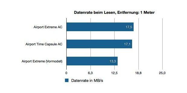 Airport Extreme und Time Capsule 2013 Benchmark