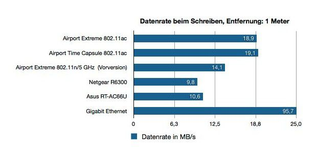 Macbook Air Wlan-Probleme, der Benchmark