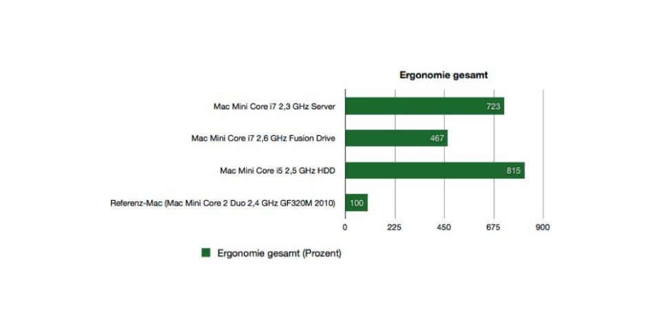 Benchmarks Mac Mini Server Ergonomie