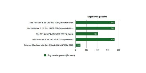 Benchmark Ergonomie Mac Mini Alternate Edition 2013