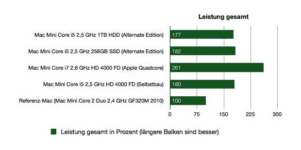 Benchmark Leistung Mac Mini Alternate Edition 2013