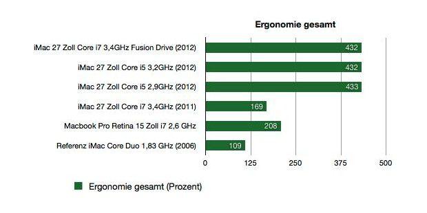 iMac 27 Zoll Fusion Drive 2012 - Benchmark Ergonomie