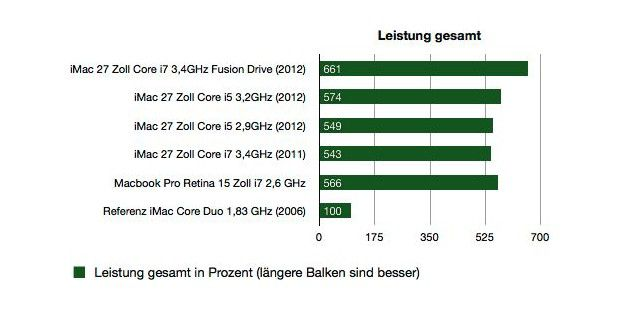 iMac 27 Zoll Fusion Drive 2012 - Benchmark Leistung