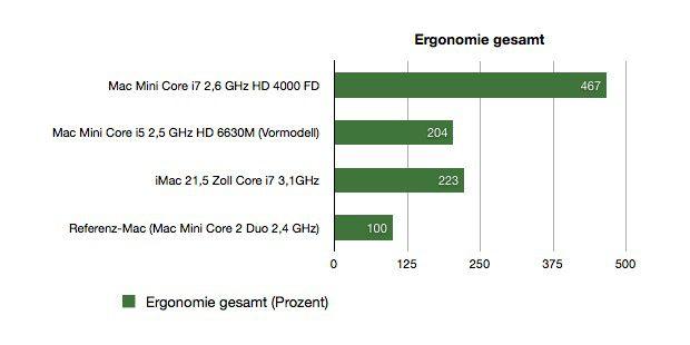 Mac Mini 2012 Benchmark Ergonomie
