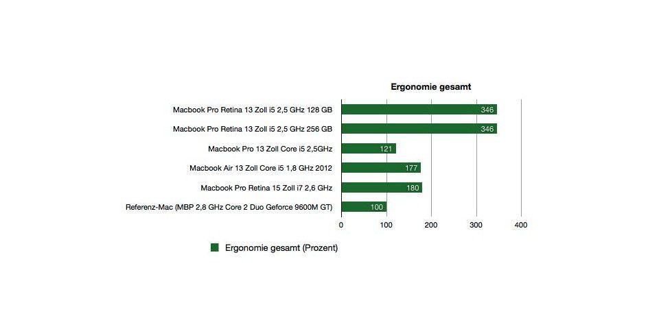 Macbook Pro 13 Zoll Retina - Benchmarks Ergonomie