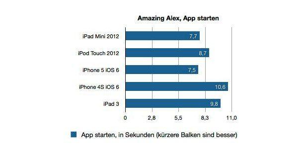 iPad Mini 2012 - Benchmark-Ergebnisse