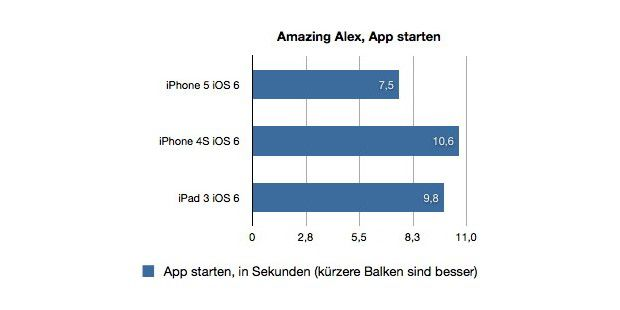 iPhone 5 Benchmarks