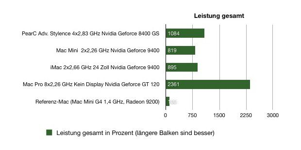 Pearc Stylence - Benchmarks Leistung