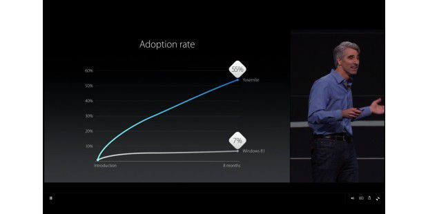 Adoption Rate