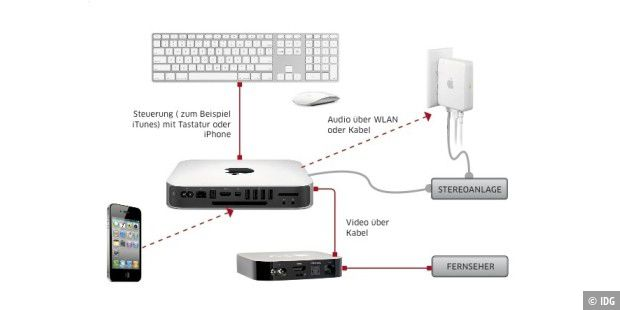 Mac Mini als Medienserver