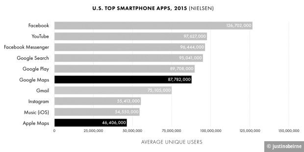 Die Top U.S. Smartphone Apps 2015
