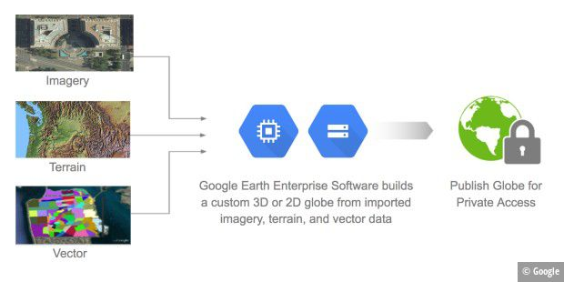 Google Earth Enterprise
