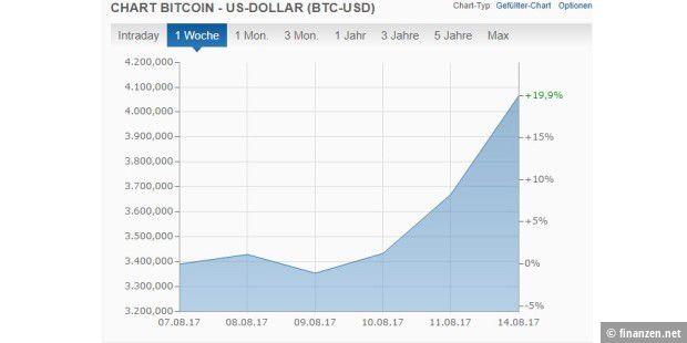 Der aktuelle Wert des Bitcoin liegt bei circa €. So wie es den Cent beim Euro gibt, kann man auch Bitcoins unterteilen. Die kleinste Einheit ist dabei Bitcoins. Diese Einheit ist nach ihrer Erfinderin benannt: Satoshi.