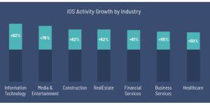 iOS im Business: Beliebter als Android