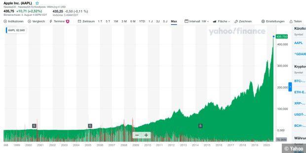 Apple Aktie Wert